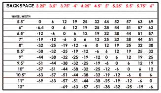 Jeep Bolt Pattern Chart Offsets Backspace And Other Wheel Info Jeep Liberty
