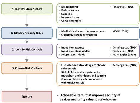 Report Maxresdefault Medical Device Risk Management Exle Template Askoverflow Risk Assessment Framework Template