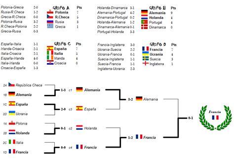 tabla de posiciones de la eurocopa 2015 calendario eurocopa 2012 resultadosascom calendario