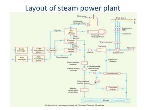 layout of modern steam power plant thermal power plant