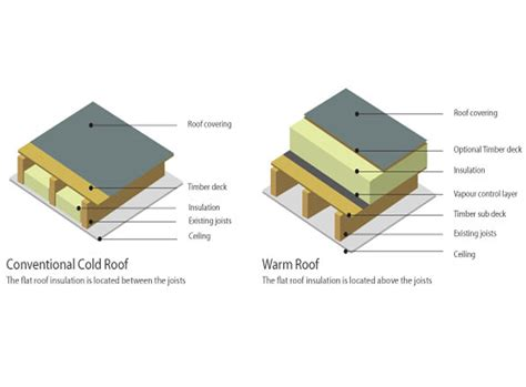 timber roof construction types flat roof construction cambridge felt roofing 01223 44 00 51