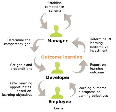 Is Mba Needed To Become A Manager by Make E Learning Work Outcome Learning 3 The Managers