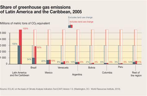 share  greenhouse gas emissions  latin america