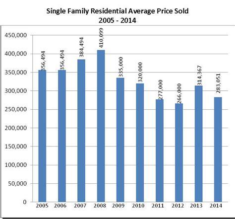2014 market summary taos homes real estate diane