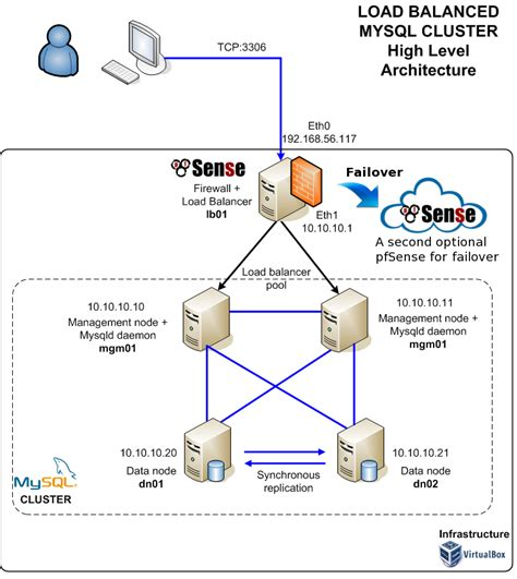 xp configure mysql database how to configure a load balanced mysql cluster with