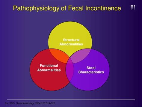 Stool Incontinence by Fecal Incontinence In The Scleroderma Patient