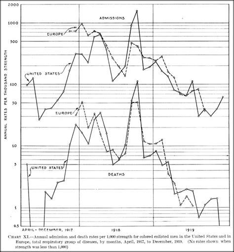 mortality tables for usa