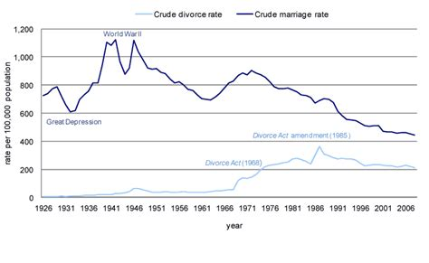 chart 6 crude marriage rate and crude divorce rate canada