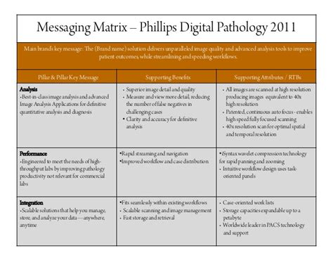 brand messaging template messaging matrix