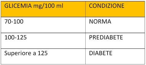 glicemia alimentazione diabete dr francesco puerari