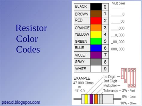 resistor color code math 28 images wire ratings chart help expedition portal electronics