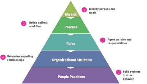 design behaviour meaning organisational design aligning structure with objectives