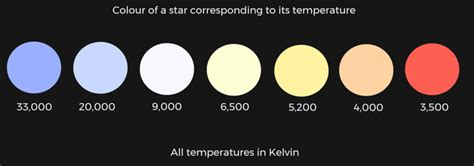 what is the order of colors with increasing temperature can one order the colour of the by their increasing