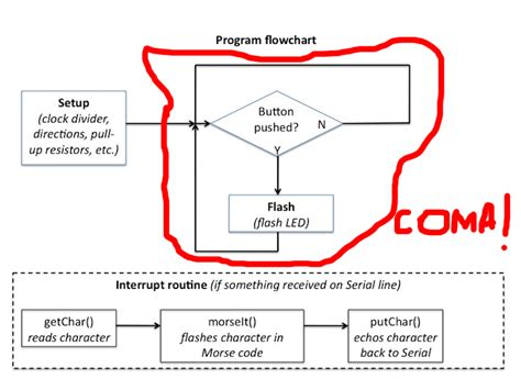flowchart interrupt interrupt flowchart create a flowchart