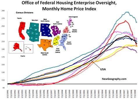 office of federal housing enterprise oversight monthly