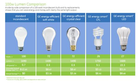 Led Lightbulbs Compared To Compact Fluorescent Cfl And Compare Led Cfl Light Bulbs