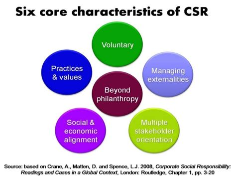 Corporate Social Responsibility Mba Notes Pdf by Coca Cola Csr