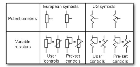 potentiometer variable resistor symbol potentiometers variables