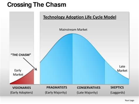 Crossing The Chasm Powerpoint Presentation Templates Bell Curve Powerpoint Template