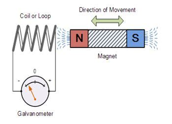 electromagnetic induction laws don t want to feel they want to feel theredpill