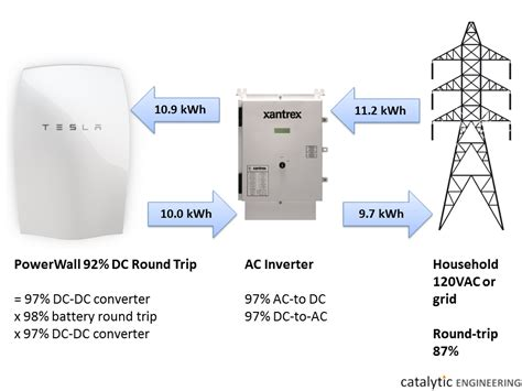 Electricity Cost For Tesla The Economics Of Tesla S Powerwall Don T Make Sense For