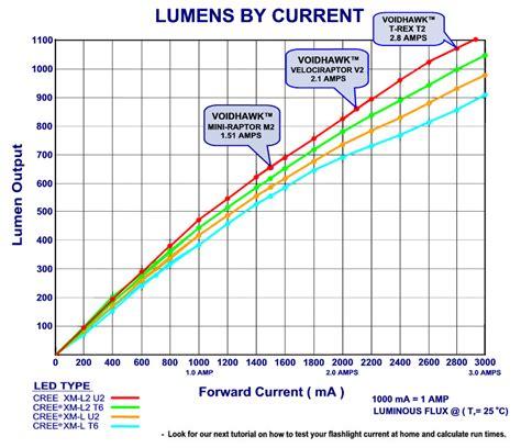 lumens flashlight chart t rex t2 cree 174 xml2 u2 led tactical flashlight blinding