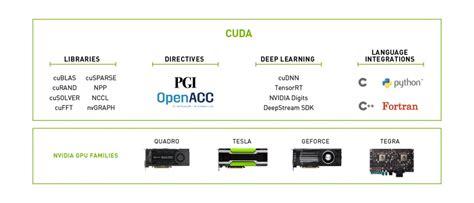 cuda toolkit nvidia developer