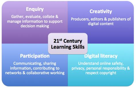 st century learning skills  diagram outlining