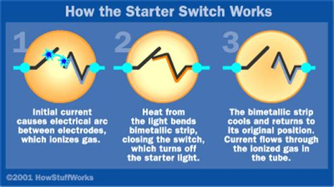 Start It Up How Fluorescent Ls Work Howstuffworks How Lights Work