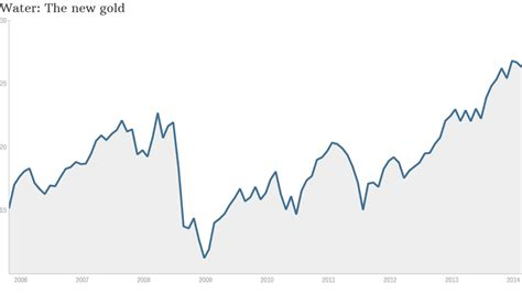 gold the human shadow and the global crisis books water becoming more valuable than gold apr 24 2014