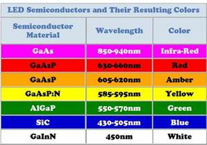 wavelength color chart how does one led light produce different led colors