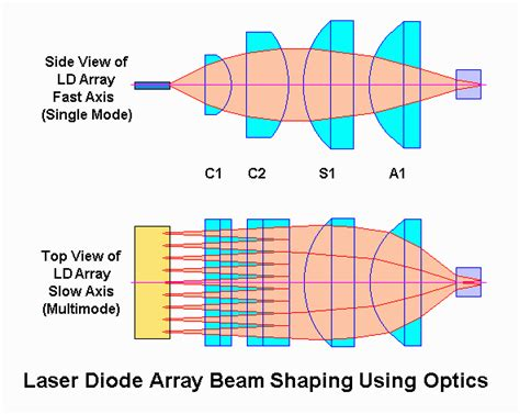 diode array for laser pumping sam s laser faq home built diode pumped solid state dpss laser