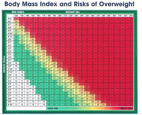 weight loss tips the body mass index table bmi