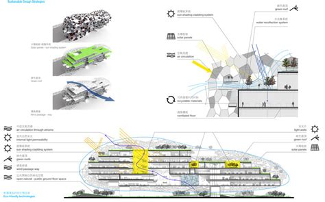 One Arts Plaza Floor Plans taichung city cultural center competition entry rmjm