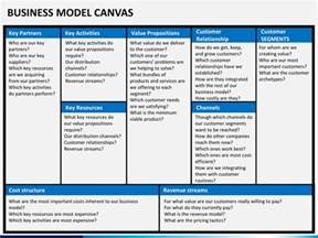 Canvas Template by Business Model Canvas Powerpoint Template