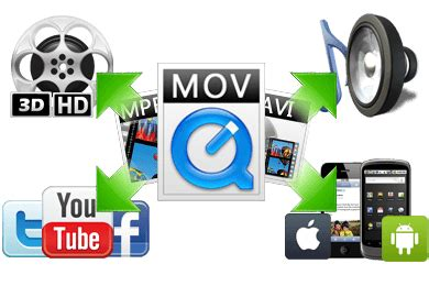 digital video format file extension android video converter convert videos to android phone