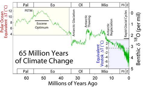 wiki 4 global changes from growing transport to smart geologic temperature record wikipedia