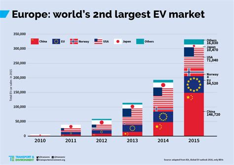 European Union Members by Europe Shortly To Hit More Than 500 000 Electric Vehicles