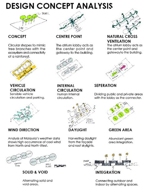 design concept generation pdf next generation green building competition nic chin