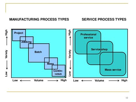 tipe layout proses process selection for manufacturing fms