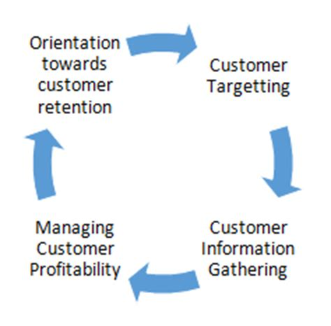 Market Orientation Mba by Customer Orientation Definition Marketing Dictionary