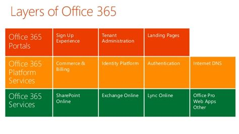 Office 365 Outlook Overview Office 365 Outlook Overview 28 Images Implement Office