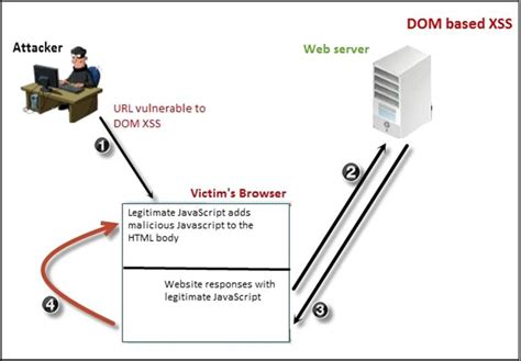 xss javascript tutorial using dom based xss to bypass waf sunny hoi