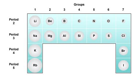 Across A Period In The Periodic Table Atomic Radii higher bitesize chemistry patterns in the periodic