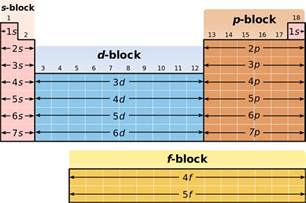 periodic table ii chemistry gabriel merces brilliant