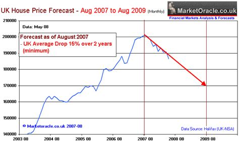 housing market forecast uk house price forecast 2008 bear market is only beginning the market oracle