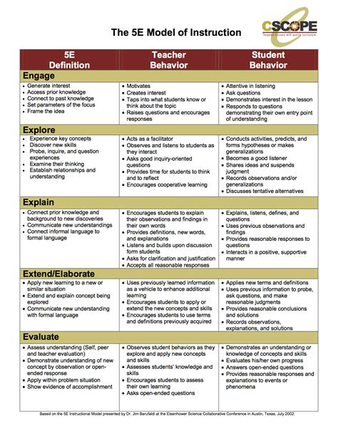 cooperative learning lesson plan template danielson lesson plan format elipalteco