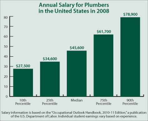 Plumbing Career Outlook by Continuing Education Center