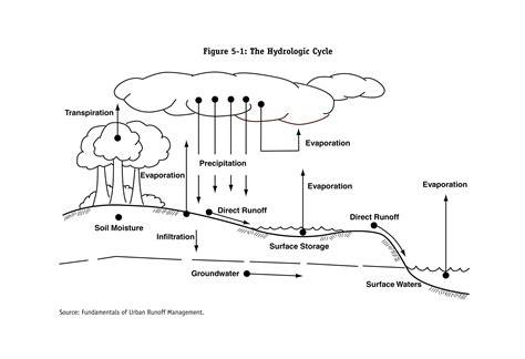 Hydrologic Cycle Worksheet by Index Of Watershed Meeting 110211