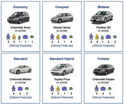 compact cars vs economy cars smaller is better alamo officially quot reclassifies quot its